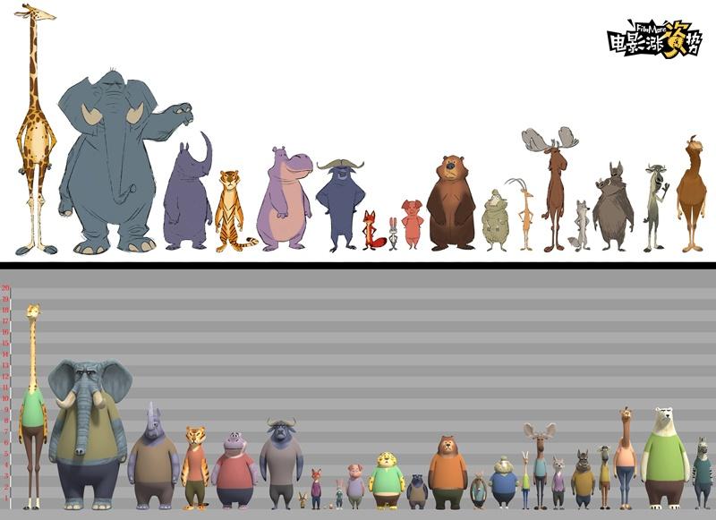 《疯狂动物城》让50多种不同的动物穿上衣服