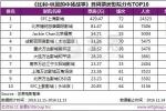 李安新片首周6806家放映 上海影城429.47万夺冠
