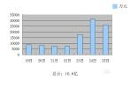 """2016年第51周,12月19日至12月25日,内地票房报收10.6亿,继(两个多月之前的)""""国庆档""""之后,单周票房终于再次突破10亿大关;全国电影放映场次总计156万余场,观影人次上升到了约3130万。"""