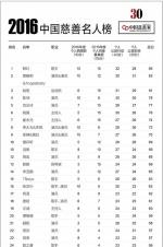 2016中国慈善名人榜揭晓 TFBOYS成最小慈善明星