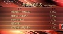 """""""猩球崛起3""""票房朝7亿迈进 国庆档强片来袭"""