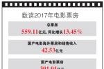 中国沙龙网上娱乐市场:口碑拉动票房
