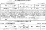 网曝新版《金粉世家》电视剧备案,结局将改HE?