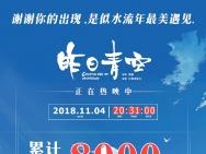 《昨日青空》破8000万!纯国产