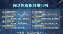 2019春节档喜剧电影仍占主力 科幻电影异军突起