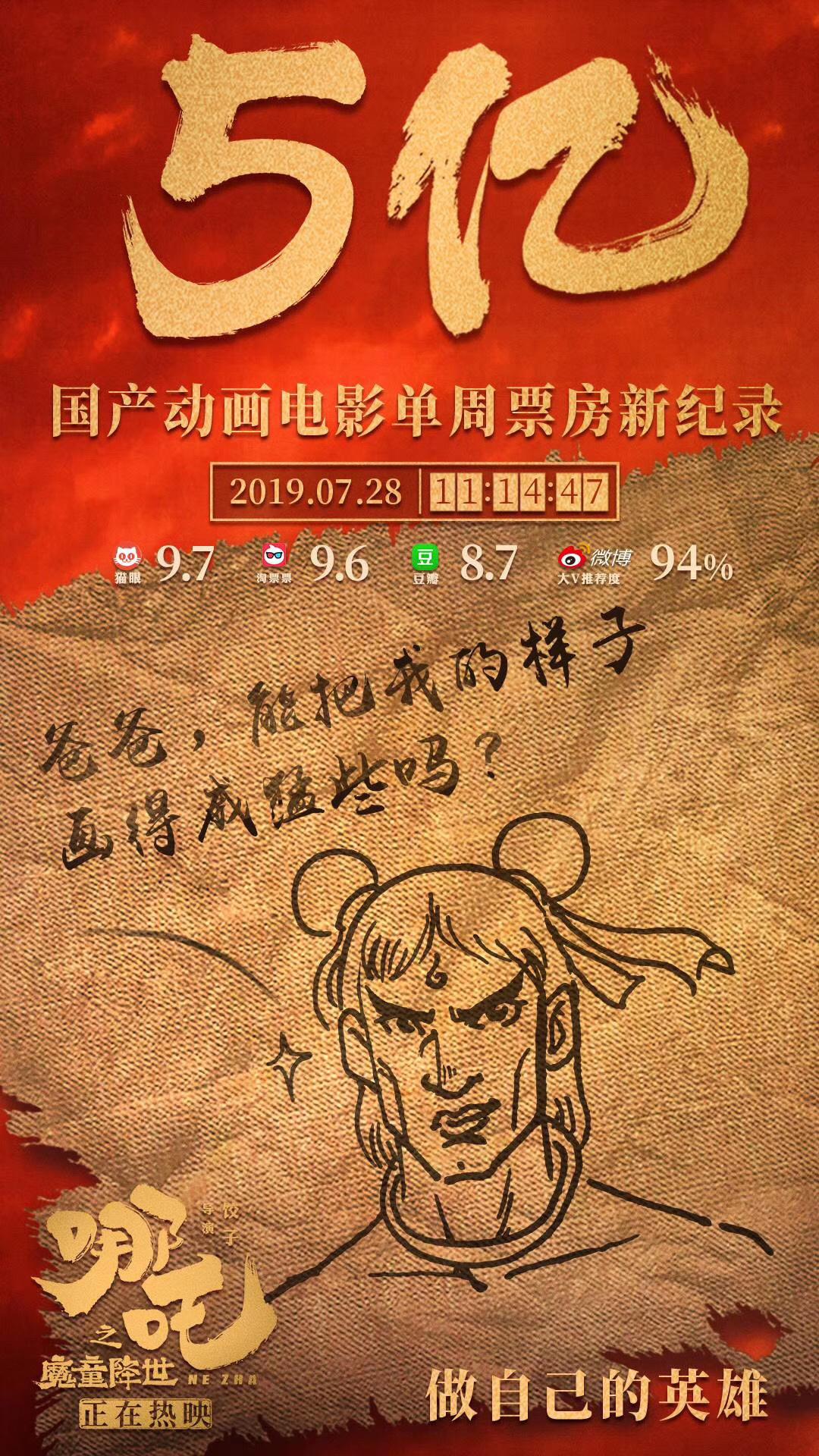 厉害了!《哪吒》刷新中国影史动画首周票房纪录