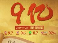"""《哪吒》4天破9亿!导演三头六臂""""死磕""""到底"""