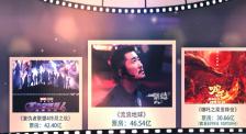 2019中国电影票房突破400亿 细数年度top10影片成绩