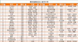"""""""耀优腾""""等三家公司发布118部剧集,2020上视节片单同比上升近40%?"""