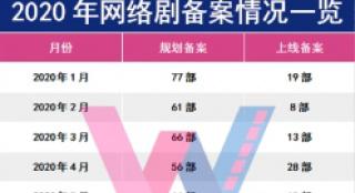 """网络剧6月备案:冯小刚入局网剧,""""标点符号体""""剧名成新潮流"""