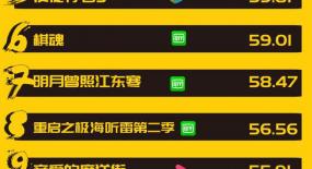 10月网剧月榜丨《如意芳霏》登顶,《半是蜜糖半是伤》排名第二