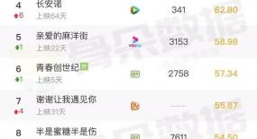骨朵榜单丨2020年11月13日网络影视播放量及指数表现