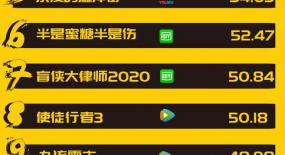 网剧周榜丨《如意芳霏》排名第一,《从结婚开始恋爱》排名第二