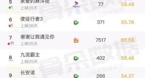 骨朵榜单丨2020年11月17日网络影视播放量及指数表现