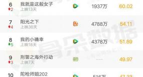 骨朵榜单丨2021年1月31日网络影视播放量及指数表现