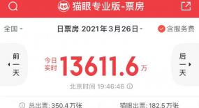 """《哥斯拉大战金刚》首日票房破亿,3月""""春季档""""终于迎来了""""超级英雄""""?"""