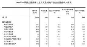 """文娱产业快讯:芒果超媒考虑今年提价,好看视频提出""""帧视频""""概念"""
