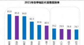 五一档票房16.68亿元,国产片占比96.49%,春季档观众满意度喜获83.1分