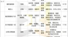 """12部影片扎堆中秋档,能吹响国庆档的""""前哨""""吗?"""
